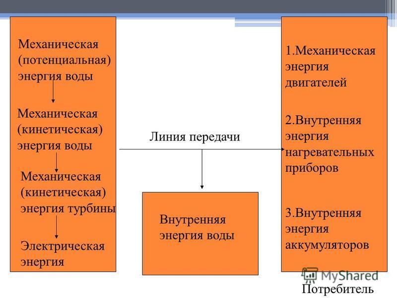 Механическая (потенциальная) энергия воды Механическая (кинетическая) энергия воды Механическая (кинетическая) энергия турбины Электрическая энергия Внутренняя энергия воды Линия передачи 1. Механическая энергия двигателей 2. Внутренняя энергия нагре