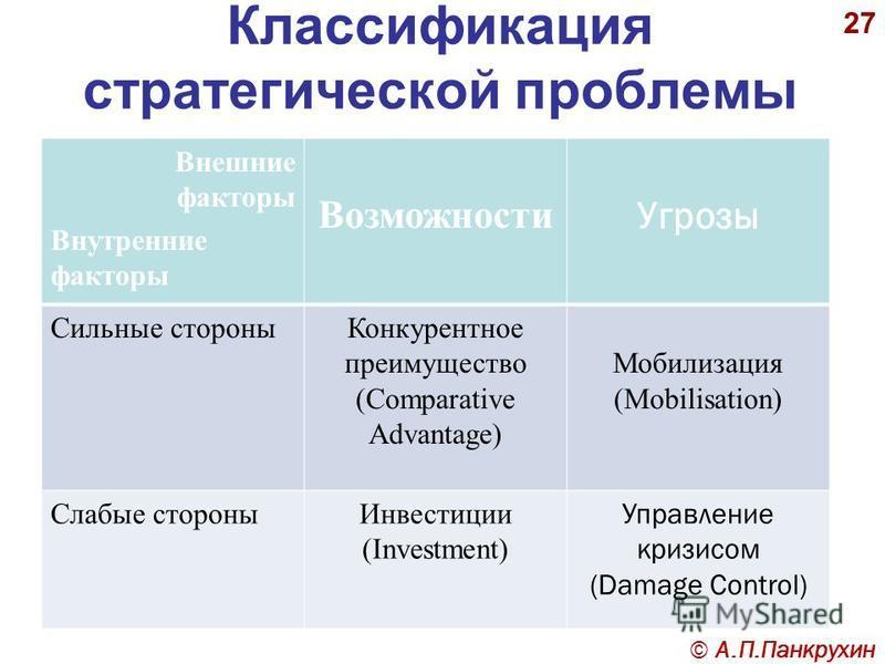 27 Классификация стратегической проблемы Внешние факторы Внутренние факторы Возможности Угрозы Сильные стороны Конкурентное преимущество (Comparative Advantage) Мобилизация (Mobilisation) Слабые стороны Инвестиции (Investment) Управление кризисом (Da