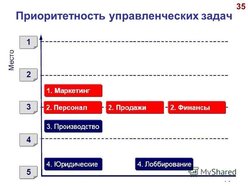 © А.П.Панкрухин 35 Приоритетность управленческих задач