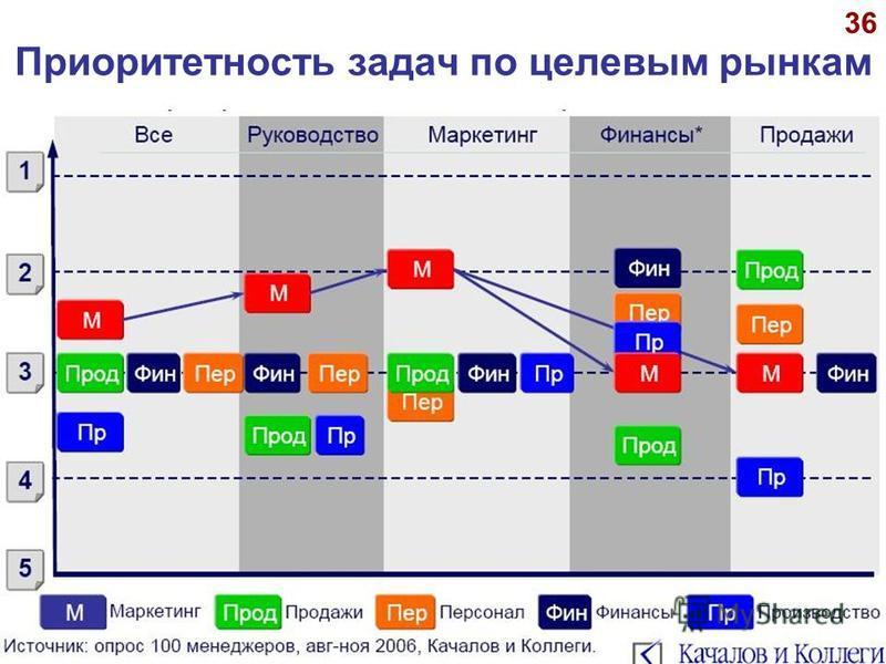 © А.П.Панкрухин 36 Приоритетность задач по целевым рынкам