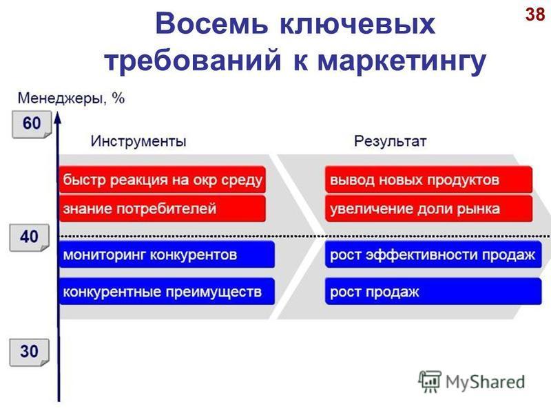 © А.П.Панкрухин 38 Восемь ключевых требований к маркетингу