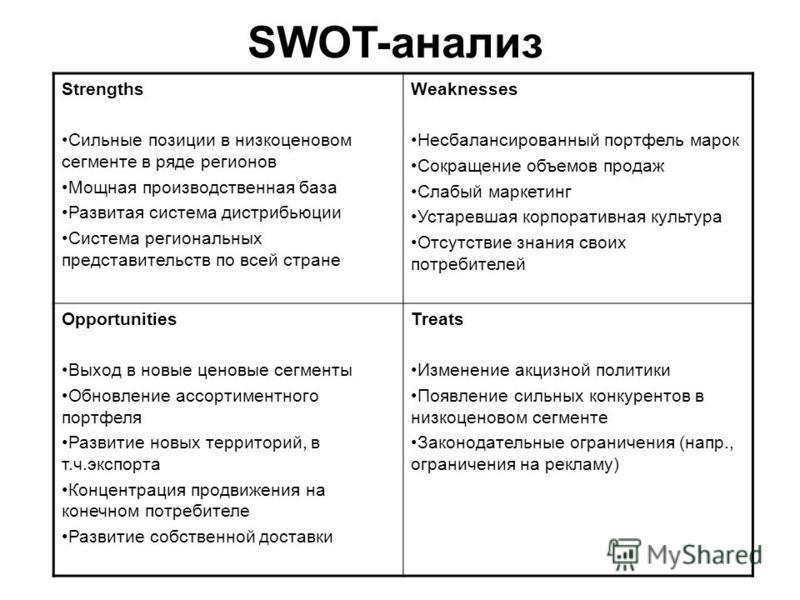 SWOT-анализ Strengths Сильные позиции в низкоценовом сегменте в ряде регионов Мощная производственная база Развитая система дистрибьюции Система региональных представительств по всей стране Weaknesses Несбалансированный портфель марок Сокращение объе