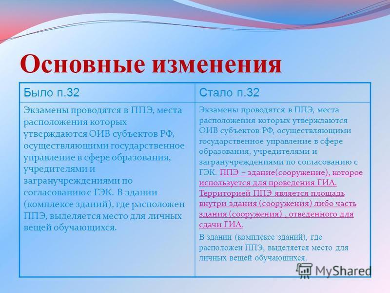 Основные изменения Было п.32Стало п.32 Экзамены проводятся в ППЭ, места расположения которых утверждаются ОИВ субъектов РФ, осуществляющими государственное управление в сфере образования, учредителями и загранучреждениями по согласованию с ГЭК. В зда