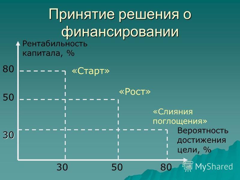 Принятые решения о финансировании 305080 50 80 Рентабильность капитала, % Вероятность достыжения цели, % «Старт» «Рост» «Слияния поглощения» 30