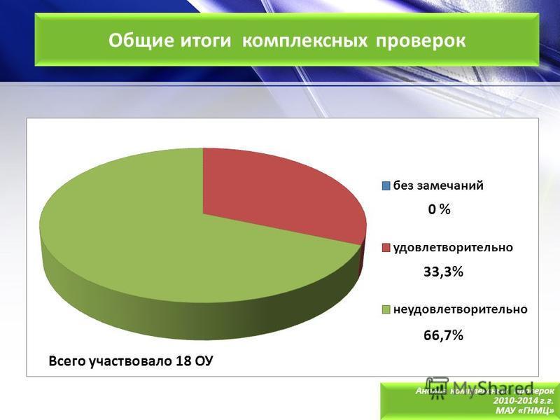 Общие итоги комплексных проверок Анализ комплексных проверок 2010-2014 г.г. МАУ «ГНМЦ» Анализ комплексных проверок 2010-2014 г.г. МАУ «ГНМЦ» 33,3% 66,7% Всего участвовало 18 ОУ