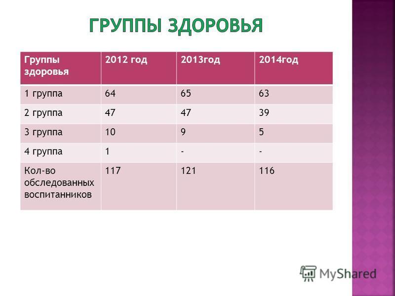 Группы здоровья 2012 год 2013 год 2014 год 1 группа 646563 2 группа 47 39 3 группа 1095 4 группа 1-- Кол-во обследованных воспитанников 117121116