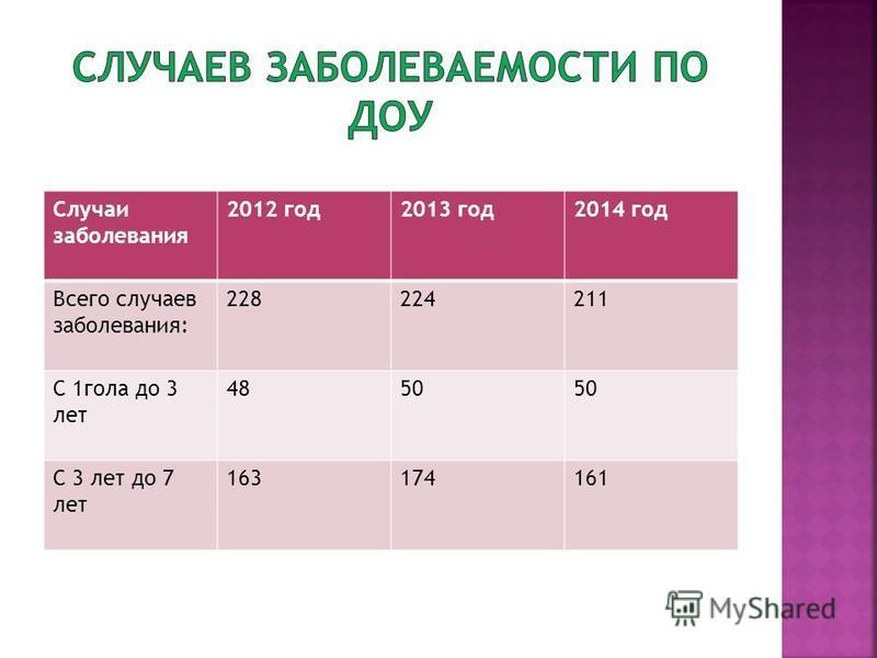 Случаи заболевания 2012 год 2013 год 2014 год Всего случаев заболевания: 228224211 С 1 гола до 3 лет 4850 С 3 лет до 7 лет 163174161