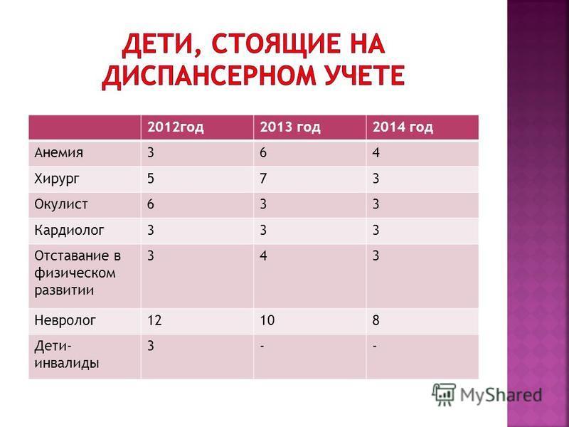 2012 год 2013 год 2014 год Анемия 364 Хирург 573 Окулист 633 Кардиолог 333 Отставание в физическом развитии 343 Невролог 12108 Дети- инвалиды 3--