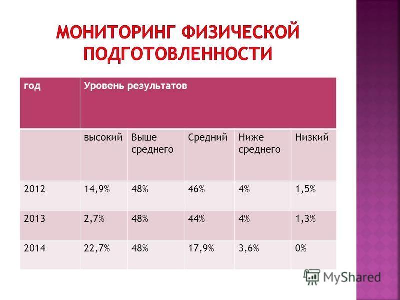 год Уровень результатов высокий Выше среднего Средний Ниже среднего Низкий 201214,9%48%46%4%1,5% 20132,7%48%44%4%1,3% 201422,7%48%17,9%3,6%0%