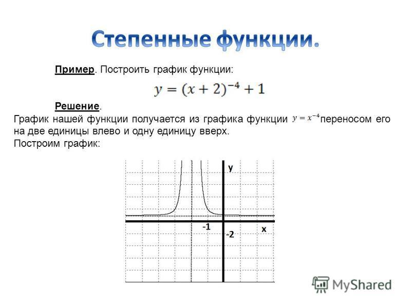 Пример. Построить график функции: Решение. График нашей функции получается из графика функции переносом его на две единицы влево и одну единицу вверх. Построим график: