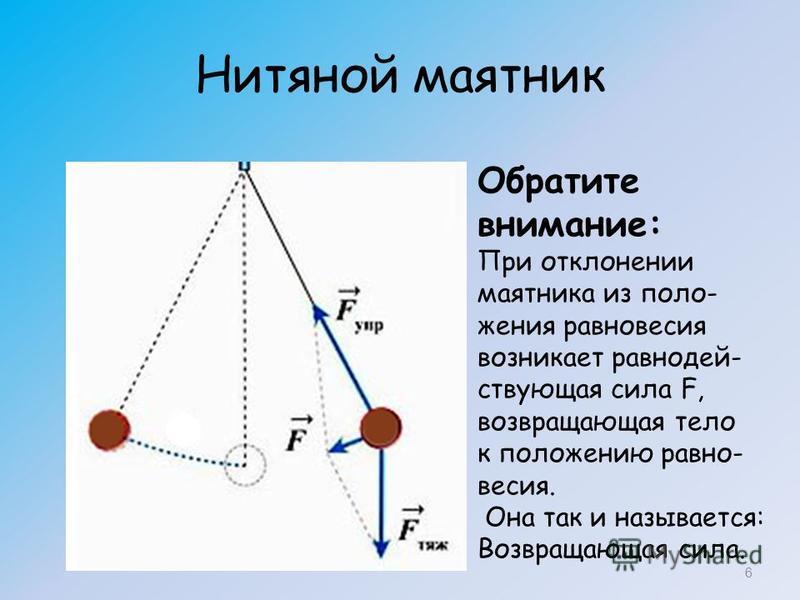 Нитяной маятник 6 Обратите внимание: При отклонении маятника из положения равновесия возникает равнодействующая сила F, возвращающая тело к положению равновесия. Она так и называется: Возвращающая сила.