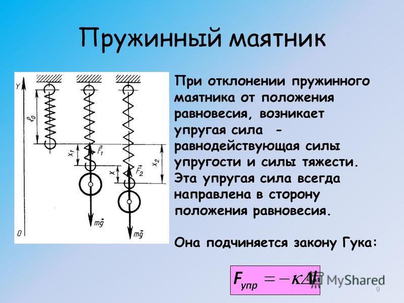 Пружинный маятник 9 При отклонении пружинного маятника от положения равновесия, возникает упругая сила - равнодействующая силы упругости и силы тяжести. Эта упругая сила всегда направлена в сторону положения равновесия. Она подчиняется закону Гука: