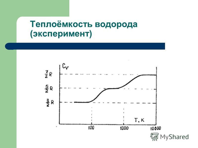 Теплоёмкость водорода (эксперимент)