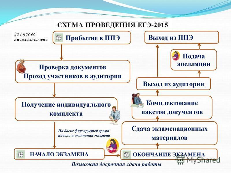 СХЕМА ПРОВЕДЕНИЯ ЕГЭ-2015 За 1 час до начала экзамена