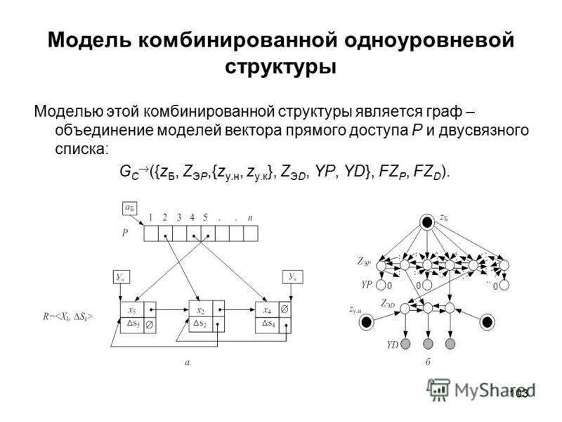 103 Модель комбинированной одноуровневой структуры Моделью этой комбинированной структуры является граф – объединение моделей вектора прямого доступа P и двусвязного списка: G C ({z Б, Z ЭP,{z у.н, z у.к }, Z ЭD, YP, YD}, FZ P, FZ D ).