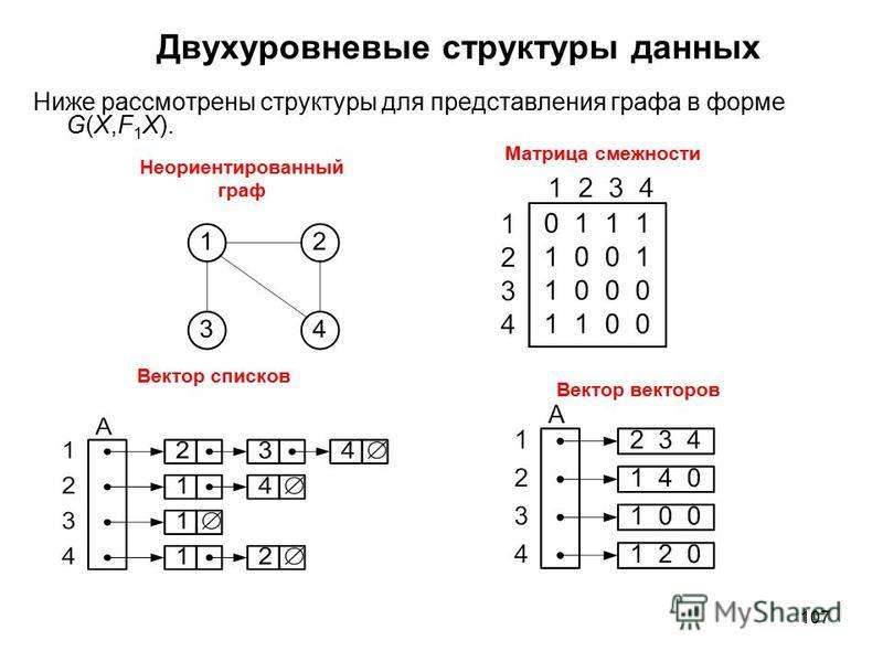 107 Двухуровневые структуры данных Ниже рассмотрены структуры для представления графа в форме G(X,F 1 X). Неориентированный граф Матрица смежности Вектор векторов Вектор списков