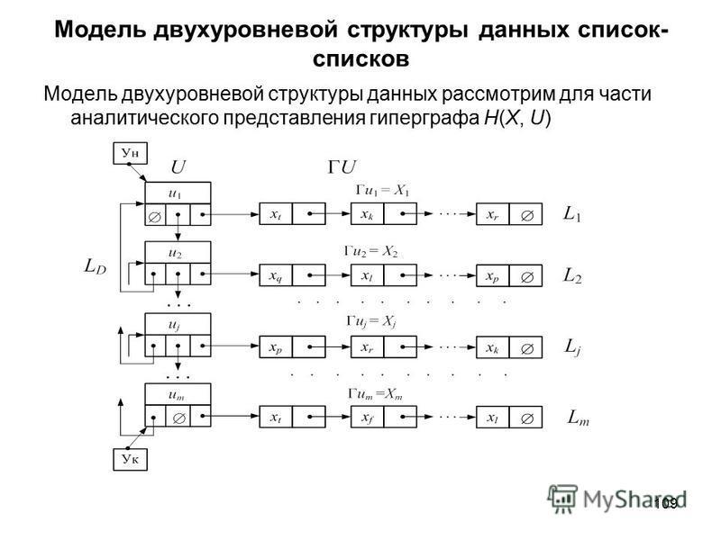 109 Модель двухуровневой структуры данных список- списков Модель двухуровневой структуры данных рассмотрим для части аналитического представления гиперграфа H(X, U)