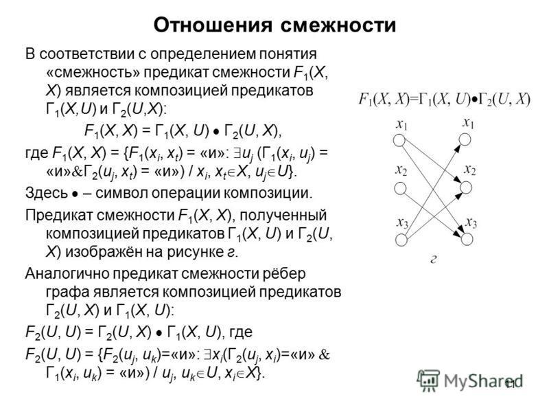 11 Отношения смежности В соответствии с определением понятия «смежность» предикат смежности F 1 (X, X) является композицией предикатов Г 1 (X,U) и Г 2 (U,X): F 1 (X, X) = Г 1 (X, U) Г 2 (U, X), где F 1 (X, X) = {F 1 (x i, x t ) = «и»: u j (Г 1 (x i,