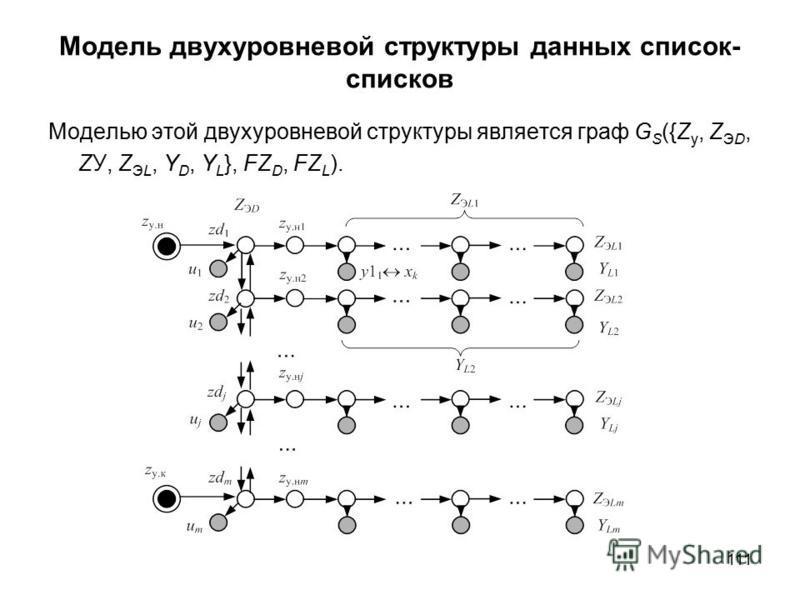 111 Модель двухуровневой структуры данных список- списков Моделью этой двухуровневой структуры является граф G S ({Z у, Z ЭD, ZУ, Z ЭL, Y D, Y L }, FZ D, FZ L ).