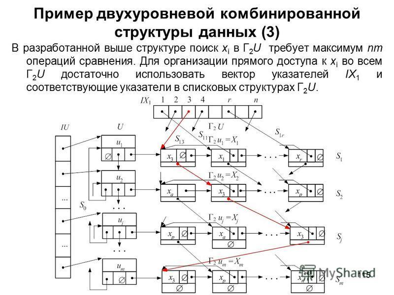 115 Пример двухуровневой комбинированной структуры данных (3) В разработанной выше структуре поиск x i в Г 2 U требует максимум nm операций сравнения. Для организации прямого доступа к x i во всем Г 2 U достаточно использовать вектор указателей IX 1
