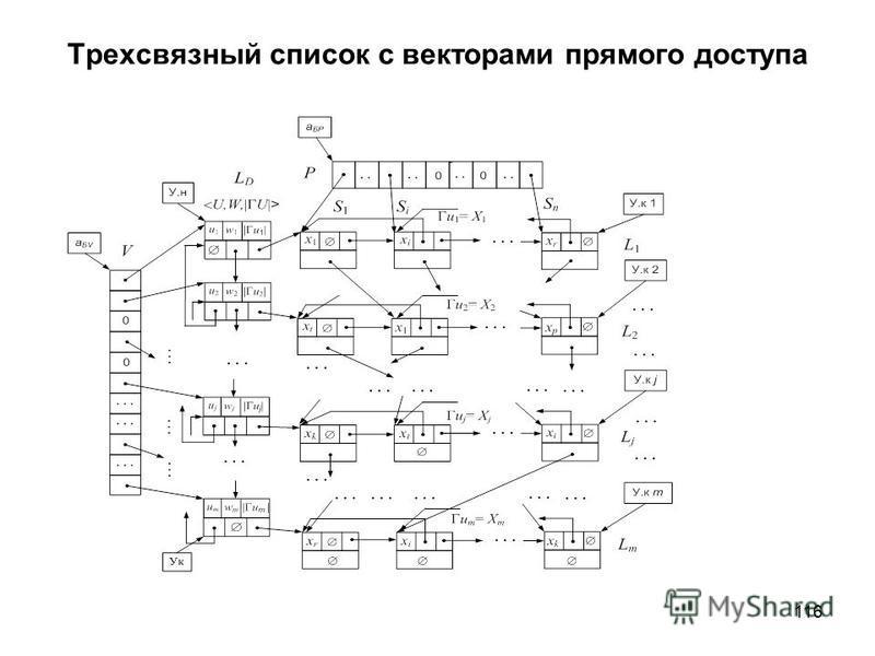 116 Трехсвязный список с векторами прямого доступа