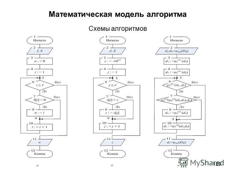 129 Математическая модель алгоритма Схемы алгоритмов