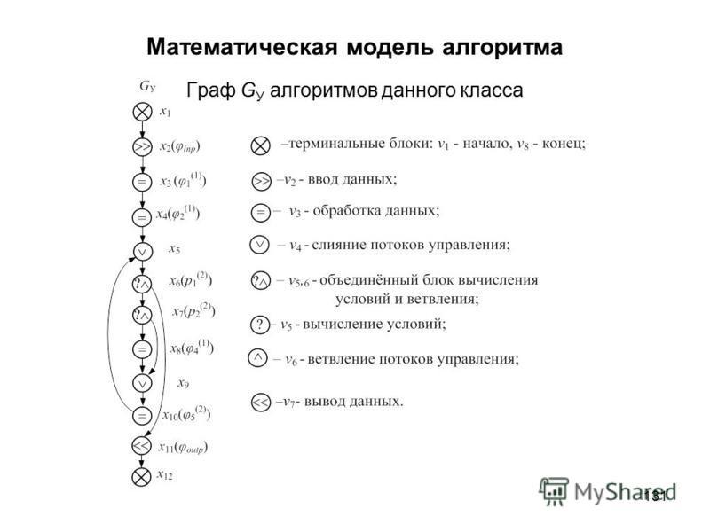 131 Математическая модель алгоритма Граф G У алгоритмов данного класса