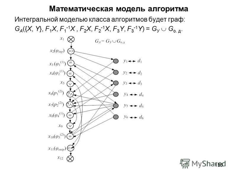136 Математическая модель алгоритма Интегральной моделью класса алгоритмов будет граф: G A ({X, Y}, F 1 Х, F 1 -1 Х, F 2 Х, F 2 -1 Х, F 3 Y, F 3 -1 Y) = G У G o. д.