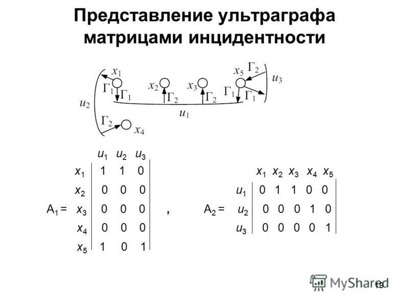 19 Представление ультра графа матрицами инцидентности u 1 u 2 u 3 x 1 1 1 0 x 1 x 2 x 3 x 4 x 5 x 2 0 0 0 u 1 0 1 1 0 0 А 1 = x 3 0 0 0, А 2 = u 2 0 0 0 1 0 x 4 0 0 0 u 3 0 0 0 0 1 x 5 1 0 1