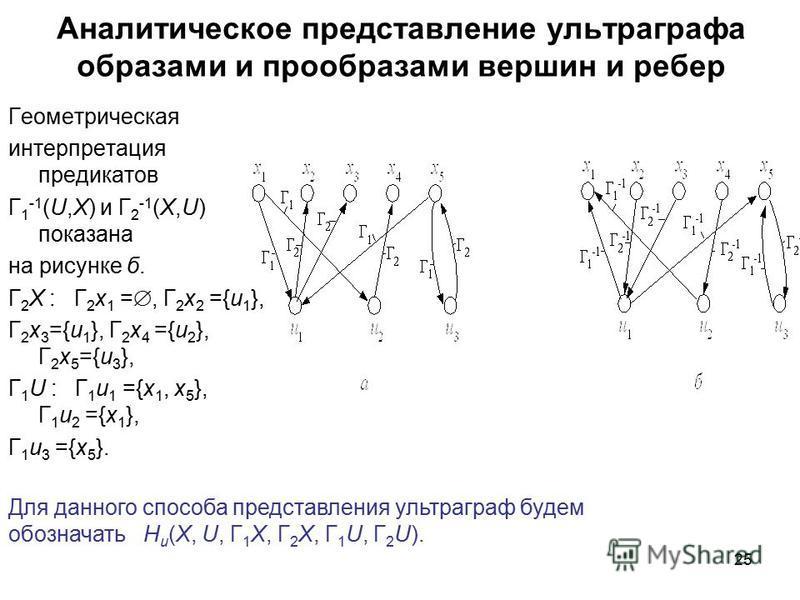 25 Аналитическое представление ультра графа образами и прообразами вершин и ребер Геометрическая интерпретация предикатов Г 1 -1 (U,X) и Г 2 -1 (X,U) показана на рисунке б. Г 2 X : Г 2 x 1 =, Г 2 x 2 ={u 1 }, Г 2 x 3 ={u 1 }, Г 2 x 4 ={u 2 }, Г 2 x 5