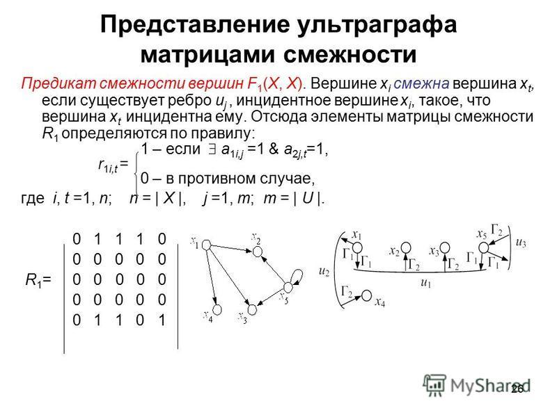 26 Представление ультра графа матрицами смежности Предикат смежности вершин F 1 (X, X). Вершине x i смежна вершина x t, если существует ребро u j, инцидентное вершине x i, такое, что вершина x t инцидентна ему. Отсюда элементы матрицы смежности R 1 о