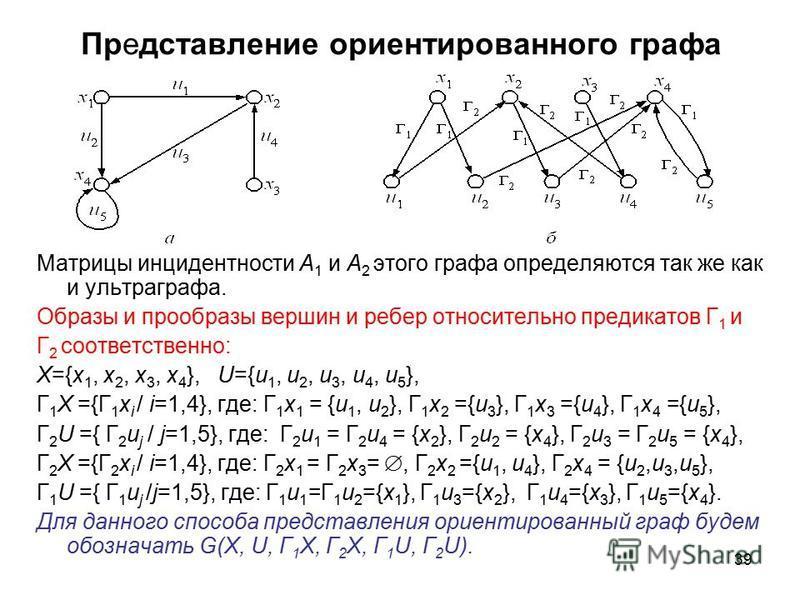 39 Представление ориентированного графа Матрицы инцидентности A 1 и A 2 этого графа определяются так же как и ультра графа. Образы и прообразы вершин и ребер относительно предикатов Г 1 и Г 2 соответственно: X={x 1, x 2, x 3, x 4 }, U={u 1, u 2, u 3,