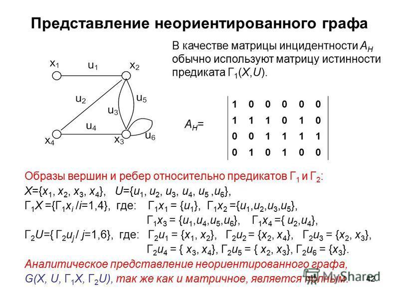 42 Представление неориентированного графа Образы вершин и ребер относительно предикатов Г 1 и Г 2 : X={x 1, x 2, x 3, x 4 }, U={u 1, u 2, u 3, u 4, u 5,u 6 }, Г 1 X ={Г 1 x i /i=1,4}, где: Г 1 x 1 = {u 1 }, Г 1 x 2 ={u 1,u 2,u 3,u 5 }, Г 1 x 3 = {u 1