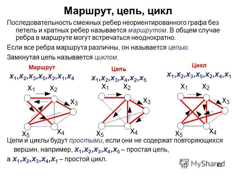 52 Маршрут, цепь, цикл Последовательность смежныхех ребер неориентированного графа без петель и кратных ребер называется маршрутом. В общем случае ребра в маршруте могут встречаться неоднократно. Если все ребра маршрута различны, он называется цепью.