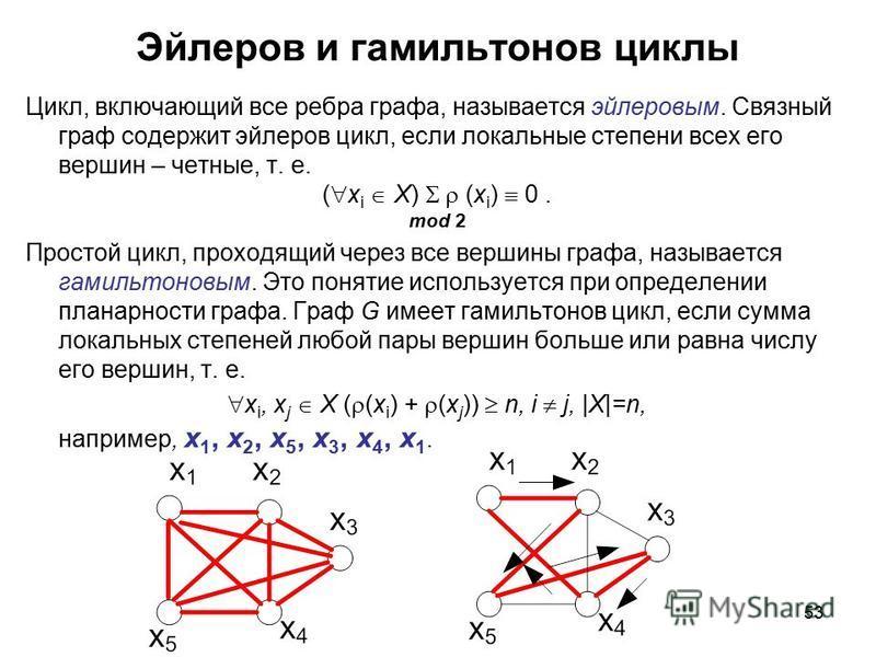 53 Эйлеров и гамильтонов циклы Цикл, включающий все ребра графа, называется эйлеровым. Связный граф содержит эйлеров цикл, если локальные степени всех его вершин – четные, т. е. ( x i X) (x i ) 0. mod 2 Простой цикл, проходящий через все вершины граф