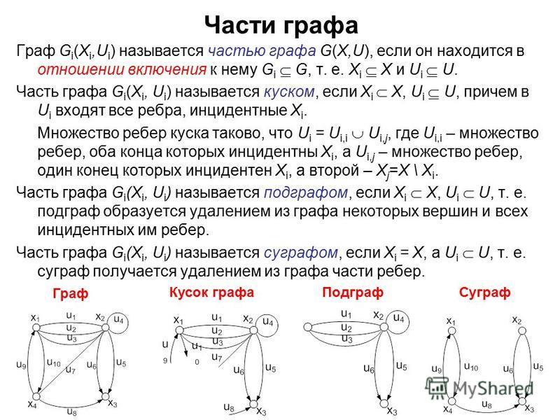 56 Части графа Граф G i (X i,U i ) называется частью графа G(X,U), если он находится в отношении включения к нему G i G, т. е. X i X и U i U. Часть графа G i (X i, U i ) называется куском, если X i X, U i U, причем в U i входят все ребра, инцидентные