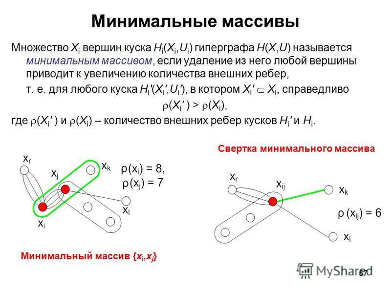 57 Минимальные массивы Множество X i вершин куска H i (X i,U i ) гиперграфа H(X,U) называется минимальным массивом, если удаление из него любой вершины приводит к увеличению количества внешних ребер, т. е. для любого куска H i(X i,U i), в котором X i
