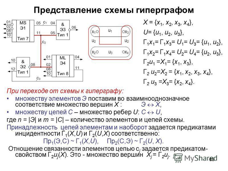 69 Представление схемы гиперграфом При переходе от схемы к гиперграфу: множеству элементов Э поставим во взаимнооднозначное соответствие множество вершин Х : Э X, множеству цепей С – множество ребер U: C U, где n = |Э| и m = |C| – количество элементо