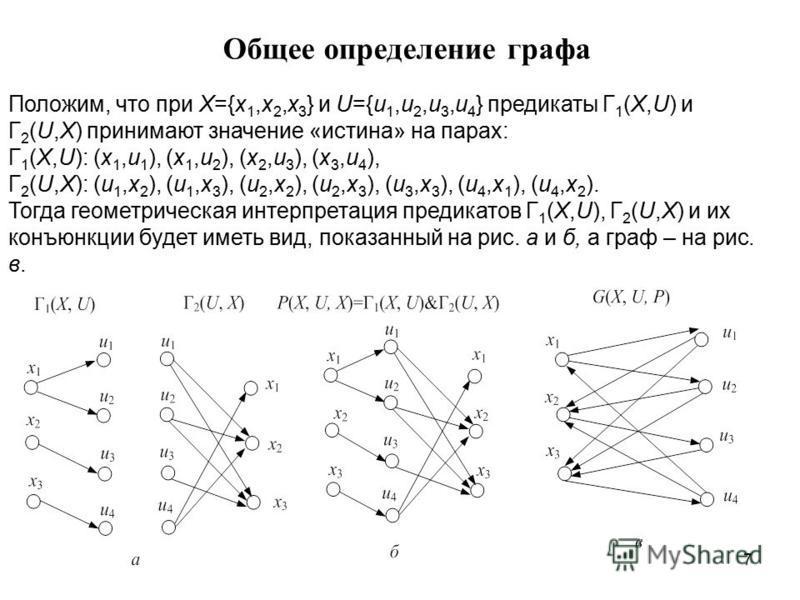 7 Общее определение графа Положим, что при X={x 1,x 2,x 3 } и U={u 1,u 2,u 3,u 4 } предикаты Г 1 (X,U) и Г 2 (U,X) принимают значение «истина» на парах: Г 1 (X,U): (x 1,u 1 ), (x 1,u 2 ), (x 2,u 3 ), (x 3,u 4 ), Г 2 (U,X): (u 1,x 2 ), (u 1,x 3 ), (u