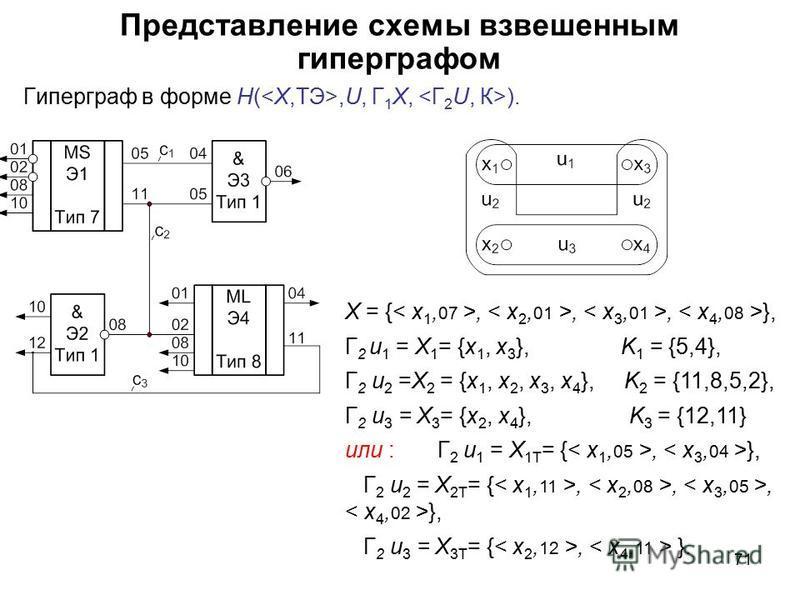 71 Представление схемы взвешенным гиперграфом Гиперграф в форме H(,U, Г 1 X, ). X = {,,, }, Г 2 u 1 = X 1 = {x 1, x 3 }, K 1 = {5,4}, Г 2 u 2 =X 2 = {x 1, x 2, x 3, x 4 }, K 2 = {11,8,5,2}, Г 2 u 3 = X 3 = {x 2, x 4 }, K 3 = {12,11} или : Г 2 u 1 = X