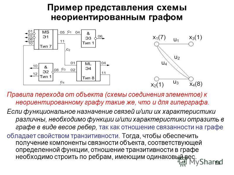74 Пример представления схемы неориентированным графом Правила перехода от объекта (схемы соединения элементов) к неориентированному графу такие же, что и для гиперграфа. Если функциональное назначение связей и/или их характеристики различны, необход