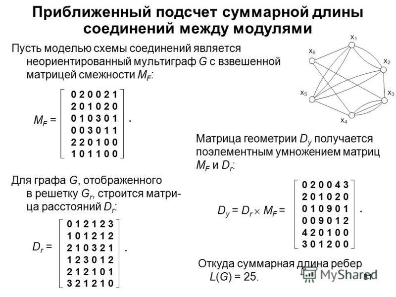 81 Приближенный подсчет суммарной длины соединений между модулями Пусть моделью схемы соединений является неориентированный мультиграф G с взвешенной матрицей смежности М F : Для графа G, отображенного в решетку G r, строится матри- ца расстояний D r