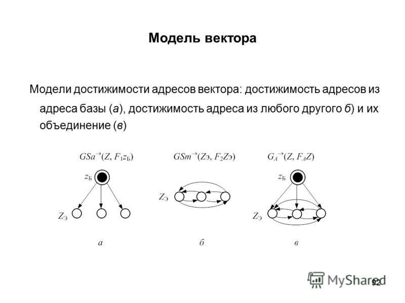 92 Модель вектора Модели достижимости адресов вектора: достижимость адресов из адреса базы (а), достижимость адреса из любого другого б) и их объединение (в)