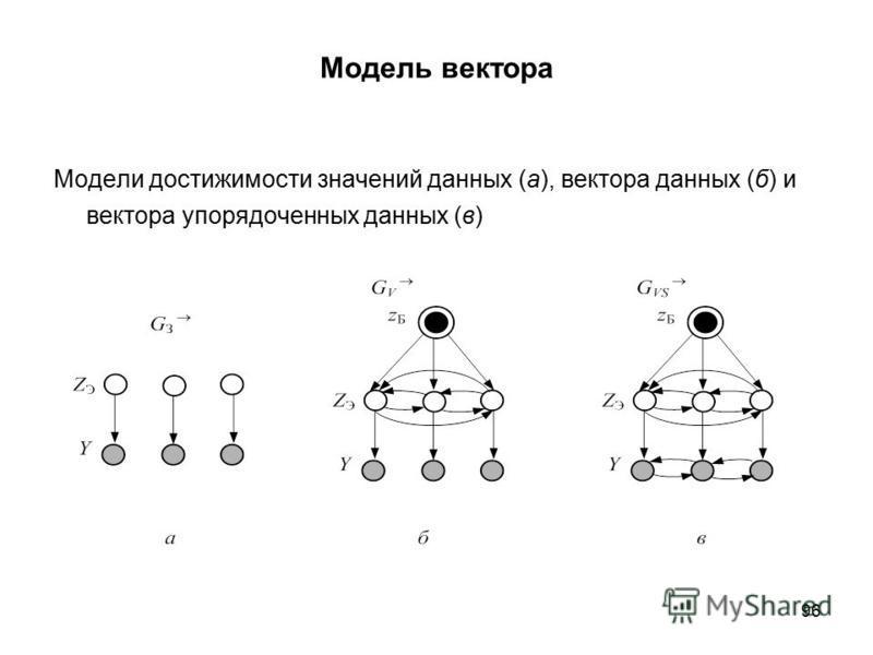 96 Модель вектора Модели достижимости значений данных (а), вектора данных (б) и вектора упорядоченных данных (в)