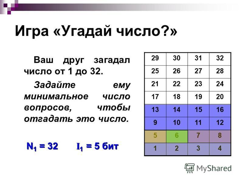 Игра «Угадай число?» Ваш друг загадал число от 1 до 32. Задайте ему минимальное число вопросов, чтобы отгадать это число. 29303132 25262728 21222324 17181920 13141516 9101112 5678 1234 N 1 = 32 I 1 = 5 бит
