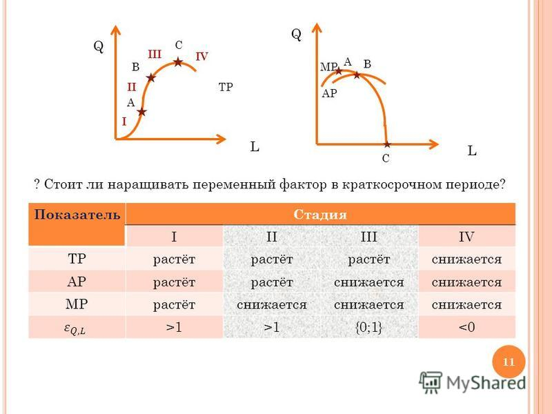 Показатель Стадия IIIIIIIV TPрастёт снижается APрастёт снижается MPрастётснижается >1>1>1>1{0;1}<0<0 Q MP A B L Q A C TP L B C AP I II III IV ? Стоит ли наращивать переменный фактор в краткосрочном периоде? 11