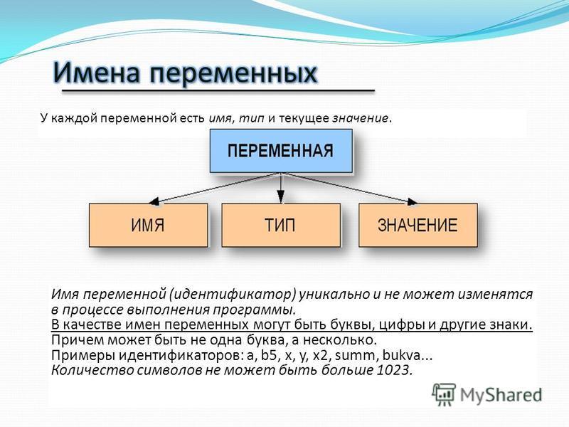 У каждой переменной есть имя, тип и текущее значение. Имя переменной (идентификатор) уникально и не может изменятся в процессе выполнения программы. В качестве имен переменных могут быть буквы, цифры и другие знаки. В качестве имен переменных могут б