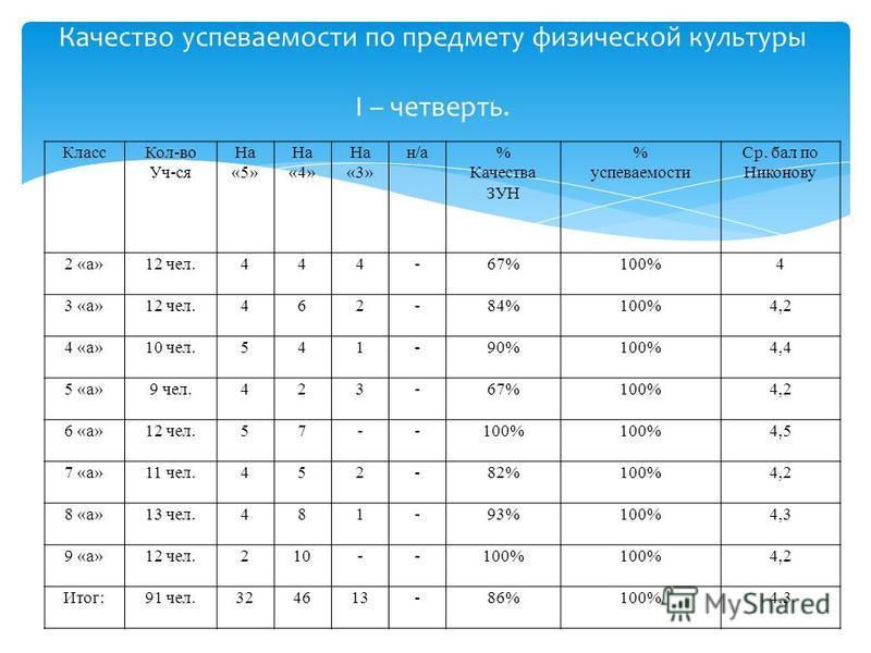 Качество успеваемости по предмету физической культуры I – четверть. Класс Кол-во Уч-ся На «5» На «4» На «3» н/а% Качества ЗУН % успеваемости Ср. бал по Никонову 2 «а»12 чел.444-67%100%4 3 «а»12 чел.462-84%100%4,2 4 «а»10 чел.541-90%100%4,4 5 «а»9 чел