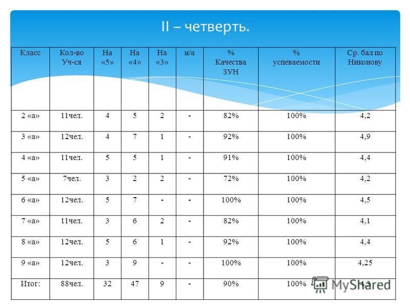 II – четверть. Класс Кол-во Уч-ся На «5» На «4» На «3» н/а% Качества ЗУН % успеваемости Ср. бал по Никонову 2 «а»11 чел.452-82%100%4,2 3 «а»12 чел.471-92%100%4,9 4 «а»11 чел.551-91%100%4,4 5 «а»7 чел.322-72%100%4,2 6 «а»12 чел.57--100% 4,5 7 «а»11 че