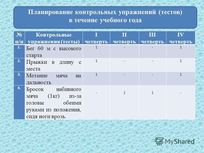 Планирование контрольных упражнений (тестов) в течение учебного года п/п Контрольные упражнения (тесты) I четверть II четверть III четверть IV четверть 1. Бег 60 м с высокого старта 1--1 2. Прыжки в длину с места 1--1 3. Метание мяча на дальность 1--